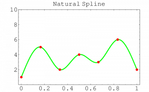 روش اسپلاین درجه سه (NATURAL CUBIC SPLINE ALGORITHM) (متلب + فرترن + C + Maple + پاسکال)
