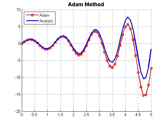 روش آدام متلب (Adam Method)