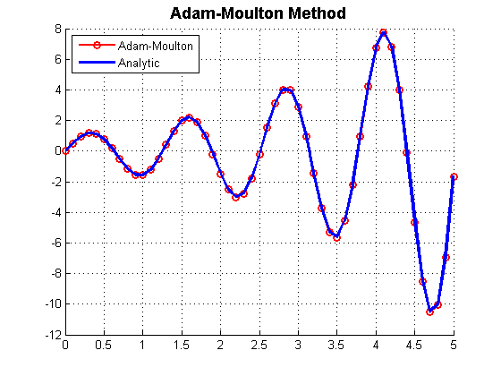روش آدام مولتون متلب (Adam Moulton Method)