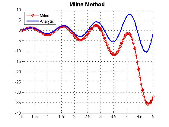 روش میلین متلب (Milne Method)